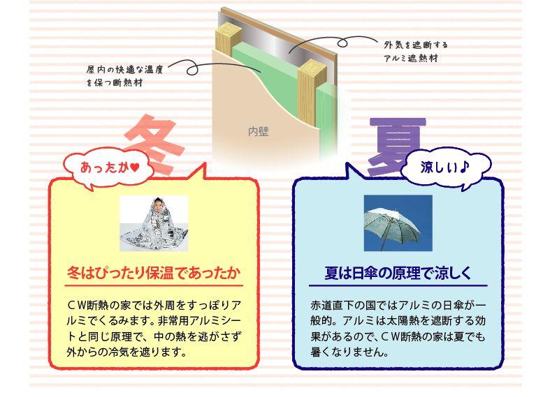 快適の秘訣はアルミ熱線反射材と断熱材のダブル構造