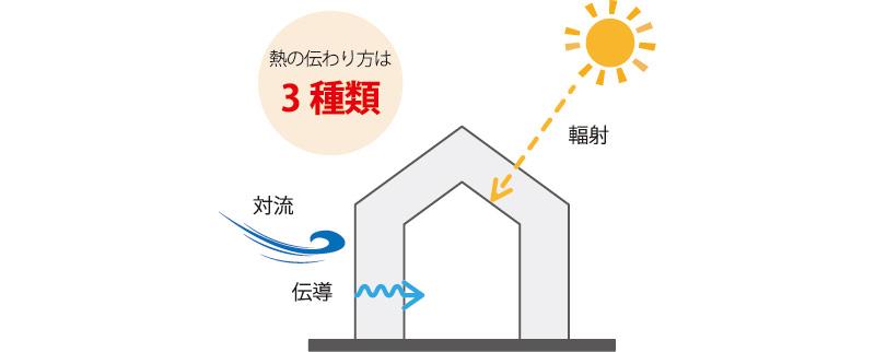 ・太陽のように直接熱が放射される「輻射」