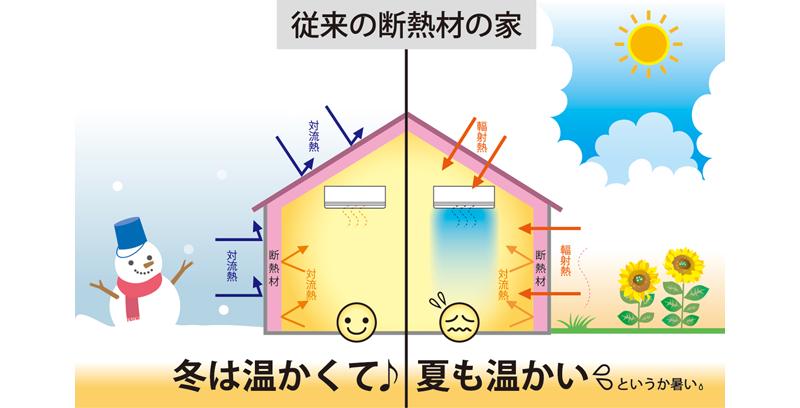 従来の家が夏暑くなってしまう理由